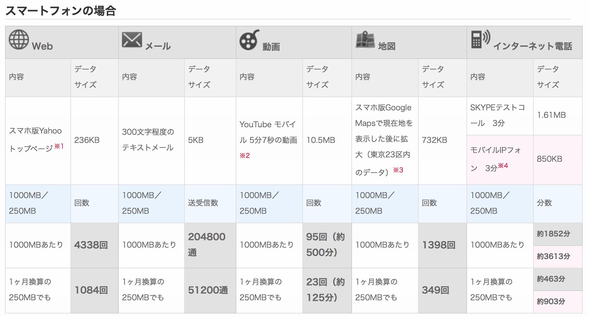 b-mobile1GB