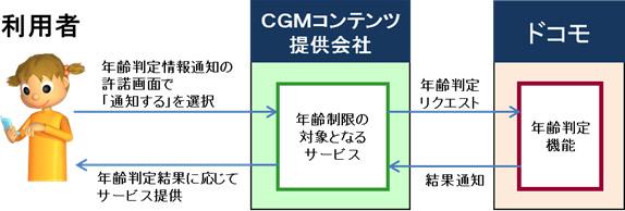 By: NTT Docomo