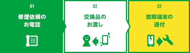 mineo端末安心保証サービスの詳細