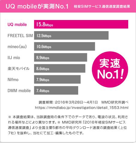 UQmobileのスピード