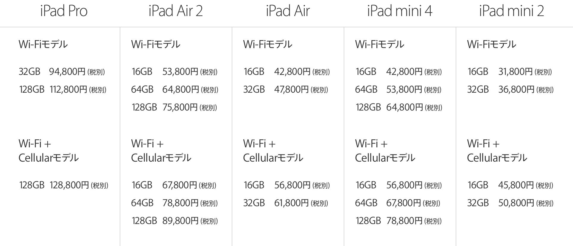 iPadシリーズの価格表2016年1月版
