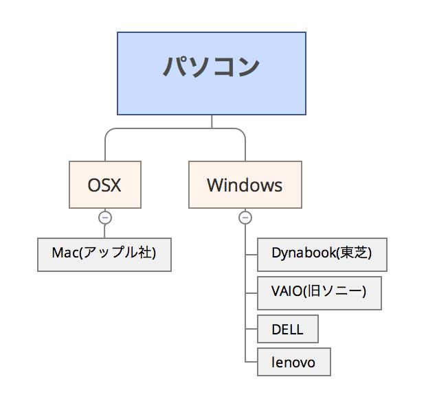 パソコンのOSの関係図