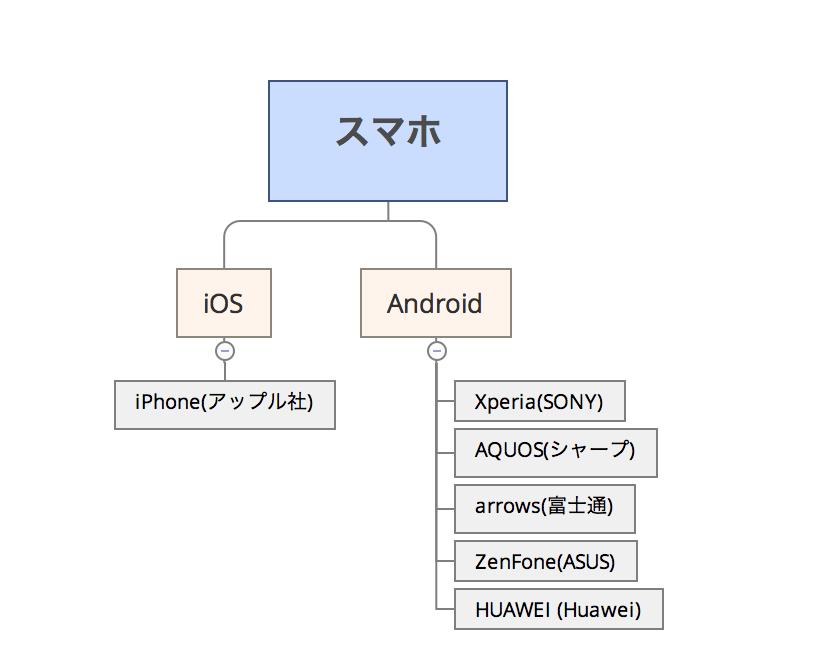 Xperia(ソニー) AQUOS(シャープ) arrows(富士通)  iPhone(アップル)