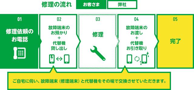 mineo端末安心サポートの詳細